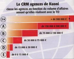 Crm_agences_de_kuoni