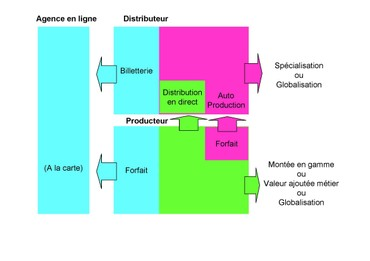 Distribution_production_1