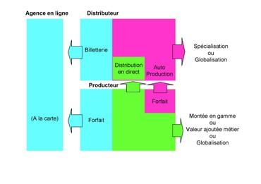 Distribution_production_1